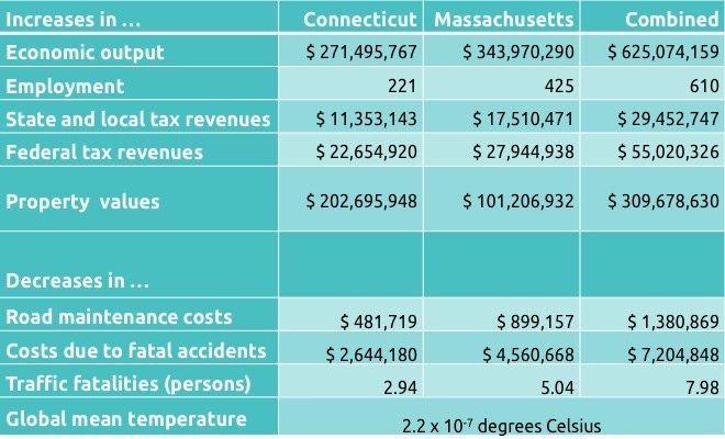 Chart of Housatonic railroad's benefits and their value